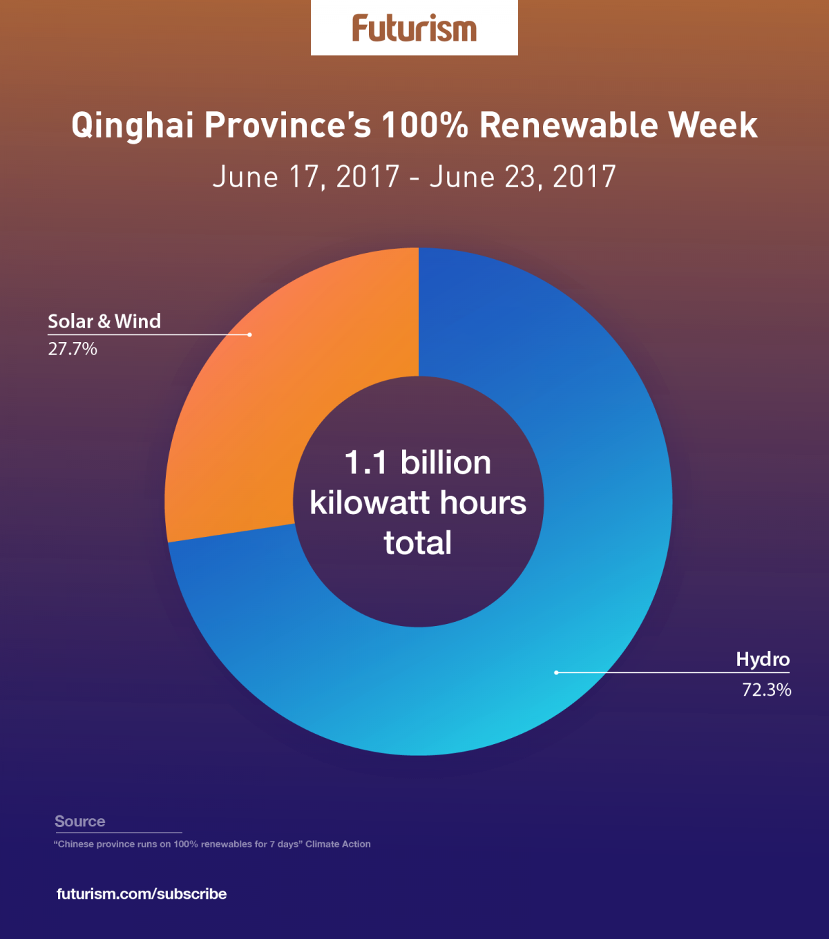 6 Million People in China Received All of Their Energy From Renewables for a Whole Week