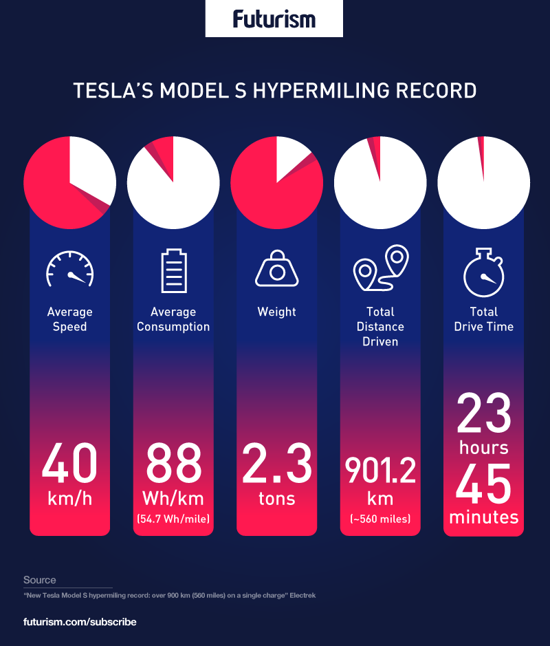 A Tesla Just Drove a Record Breaking 900+ Kilometers on a Single Charge