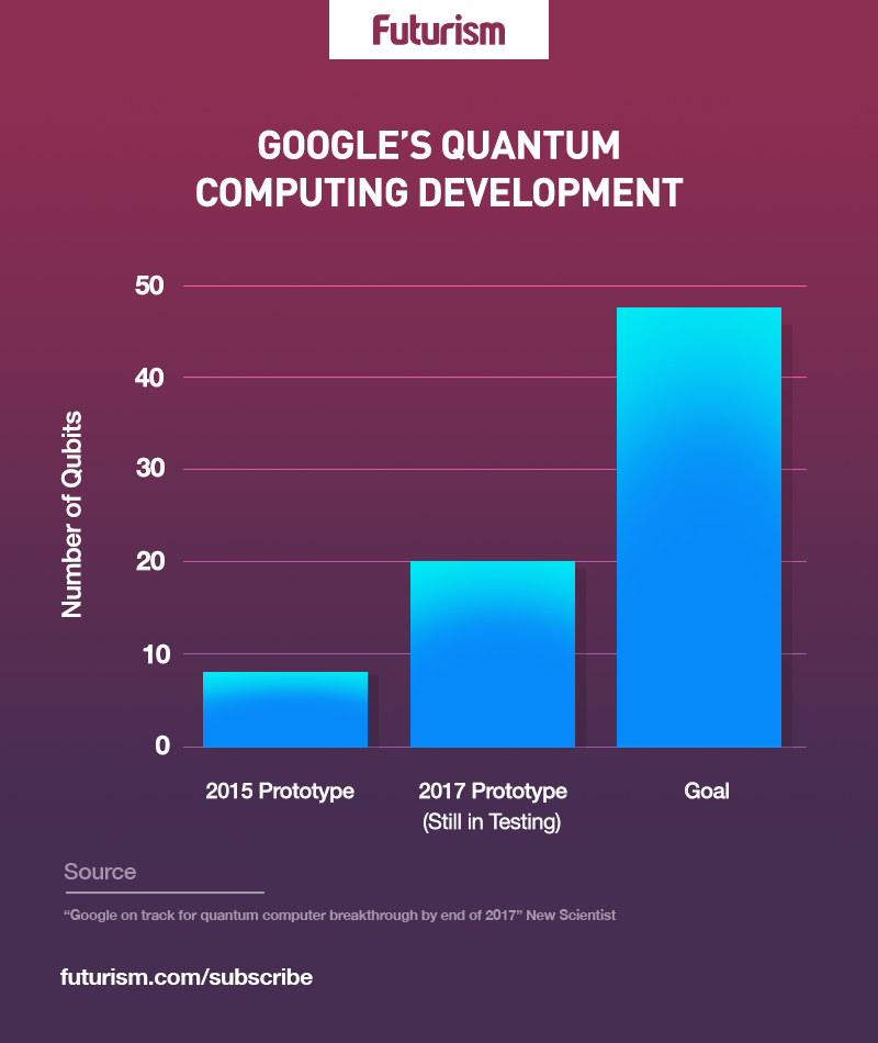 Google is Closer Than Ever to a Quantum Computer Breakthrough