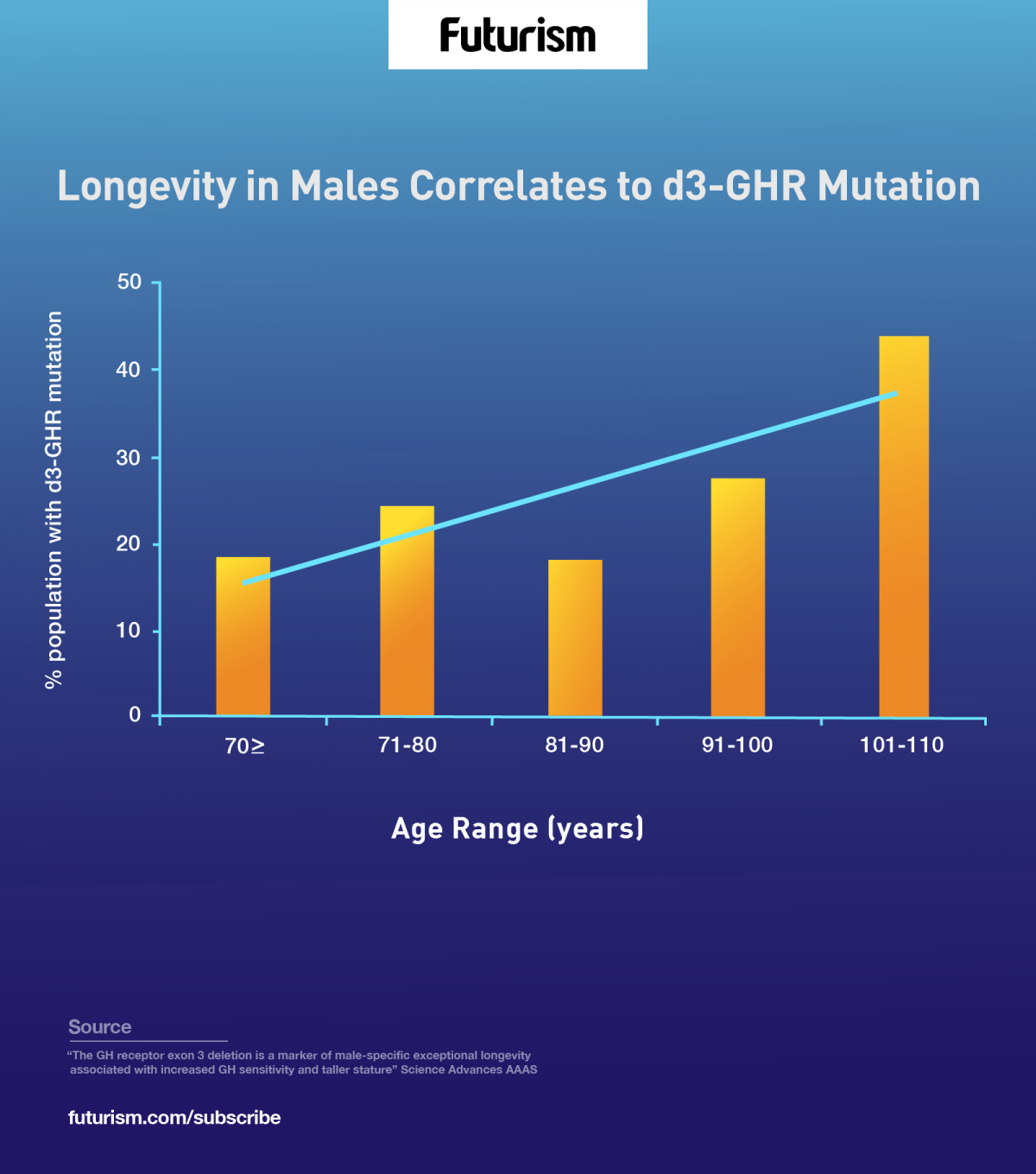 This Genetic Mutation Can Increase the Lifespan of Males