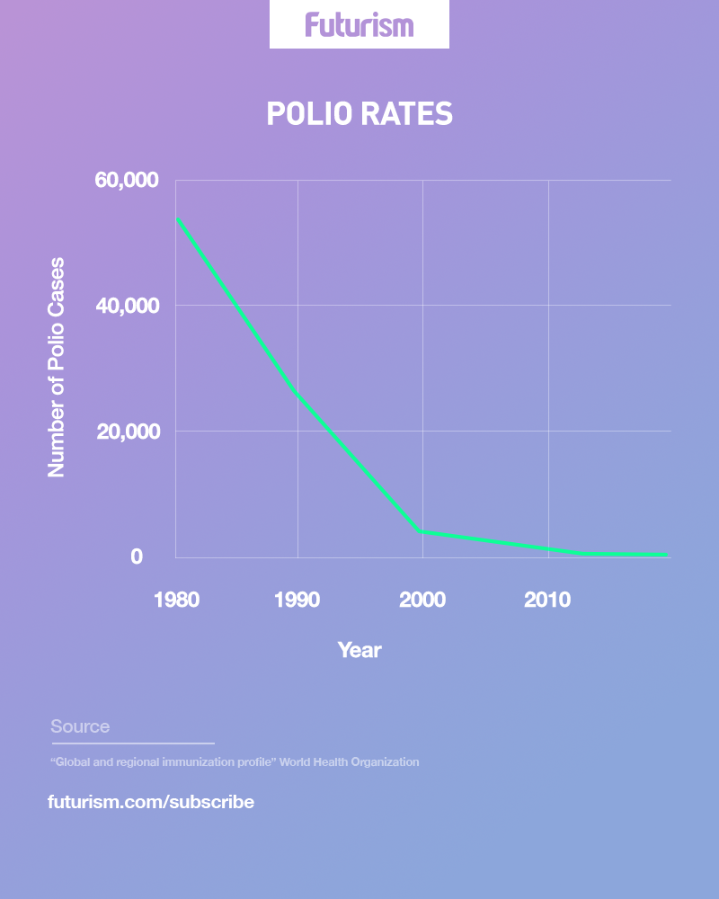 *3* Bill Gates: We Are Closer Than Ever Before to Totally Eradicating Polio
