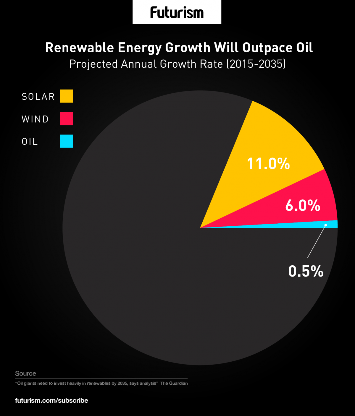 *4* Largest Oil and Gas Companies Must Invest Heavily in Renewables by 2035