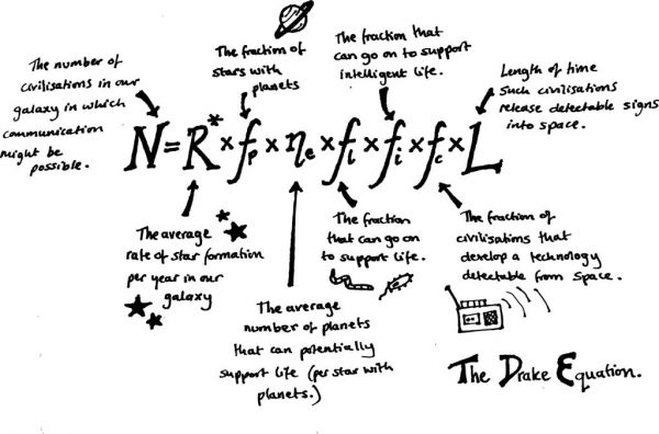 What the Drake Equation Can Tell Us About the Future of Humanity [Kelsey Pending]