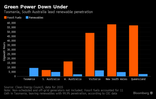 *5* Elon Musk Exposes Deep Coal Divide in Energy-Strapped Australia