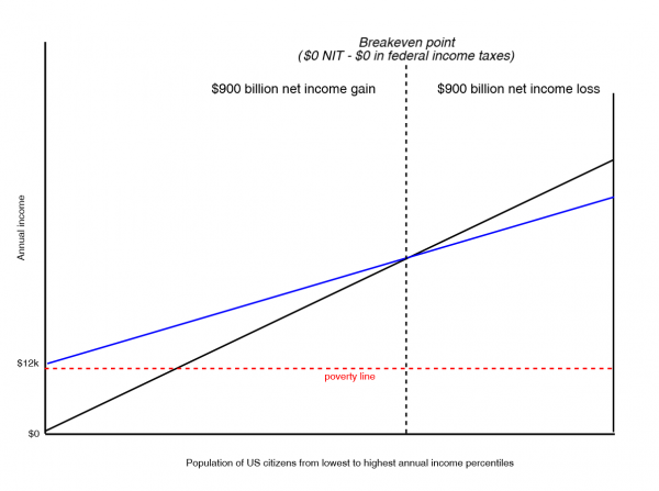 The Cost of Universal Basic Income Is the Net Transfer Amount, Not the Gross Price Tag