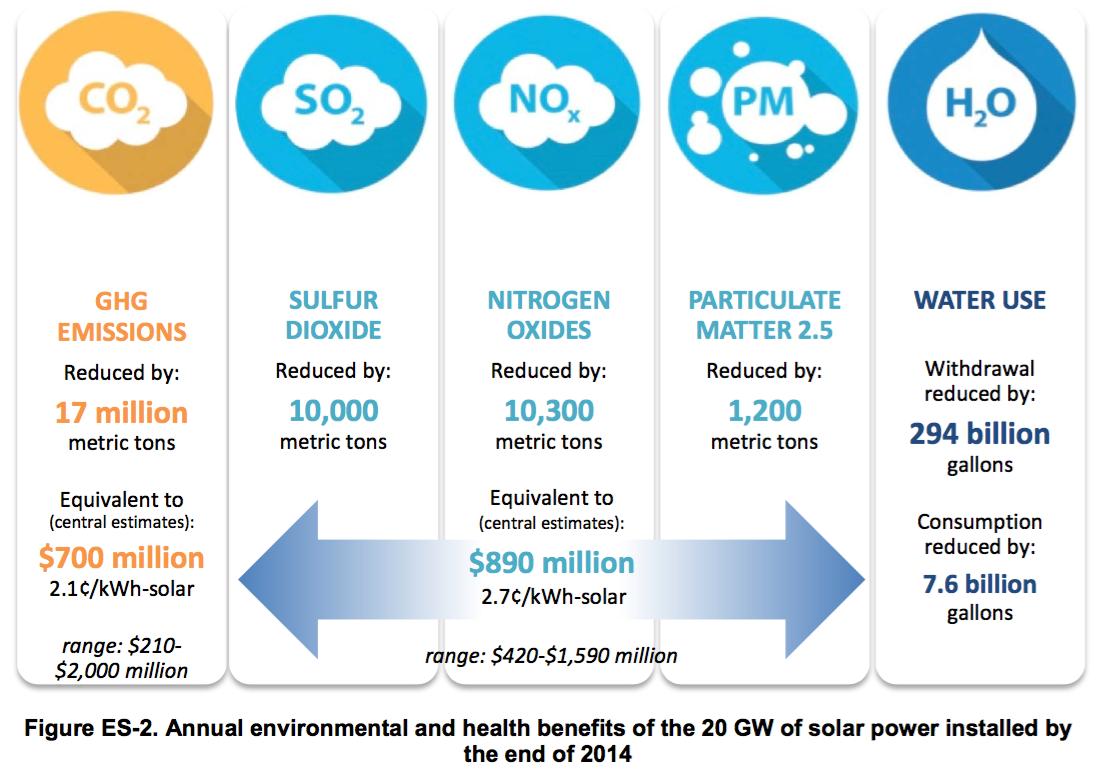 Image Credit: National Renewable Energy Laboratory/DOE
