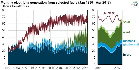 Image Credit: U.S. Energy Information Administration