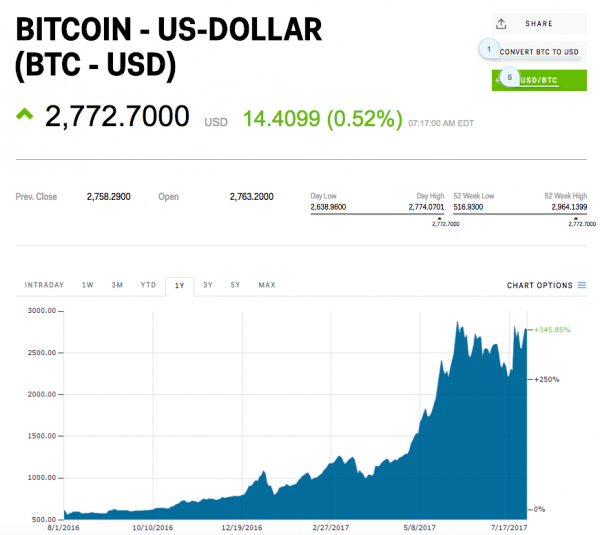Bitcoin Swings Ahead of Tuesday's Big Decision