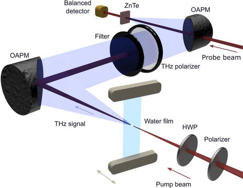 Experimental setup used to focus femtosecond laser pulses into a thin film of water. (Image Credit: American Institute of Physics)
