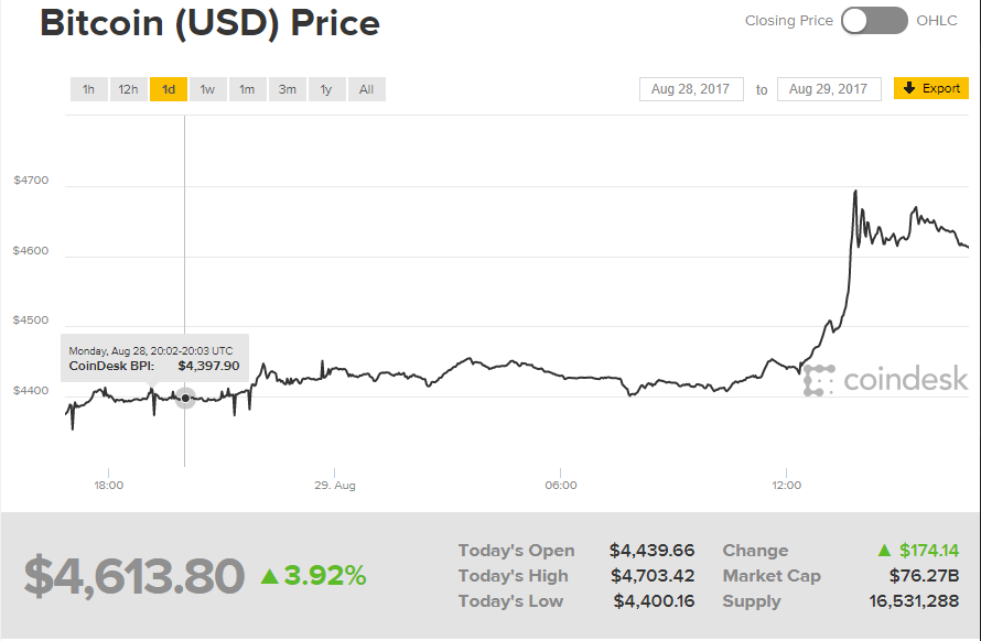 Image credit: Screenshot from CoinDesk