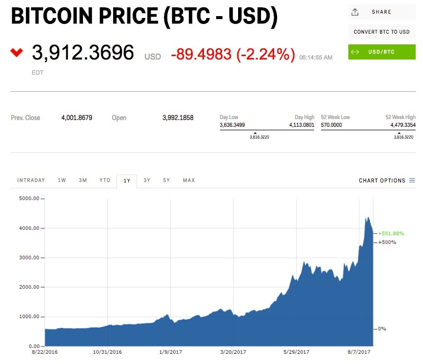 bitcoin cryptocurrency ethereum bitcoin cash