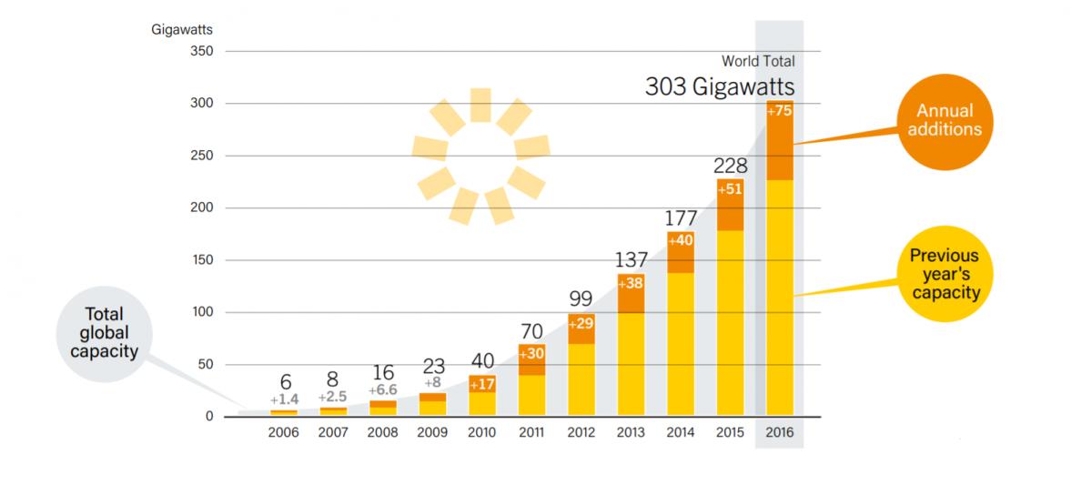 solar energy renewable climate change power