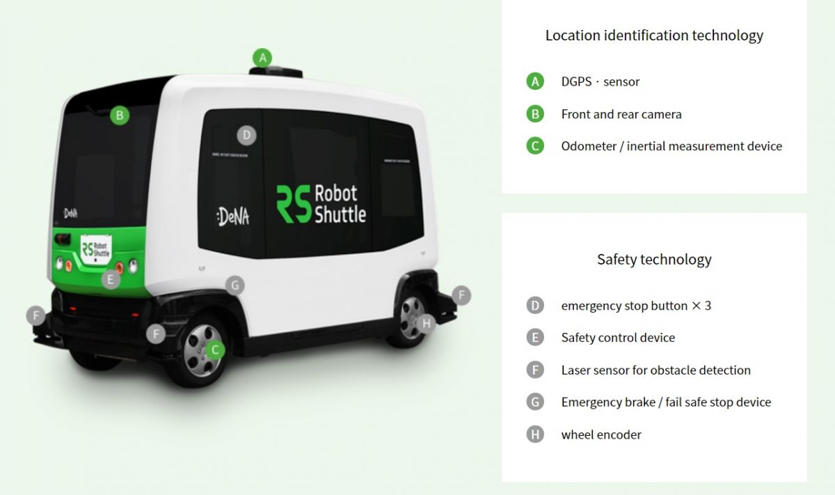 DeNA's Robot Shuttle and how it works. Image Credit: DeNA