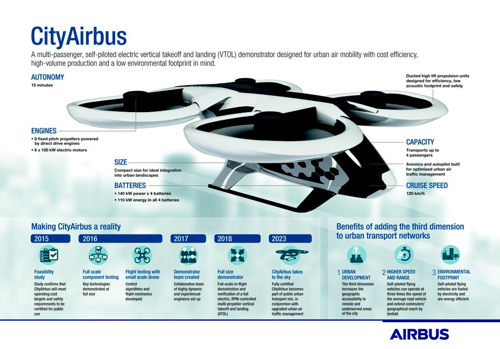 A complete breakdown of the CityAirbus. Image Credit: Airbus