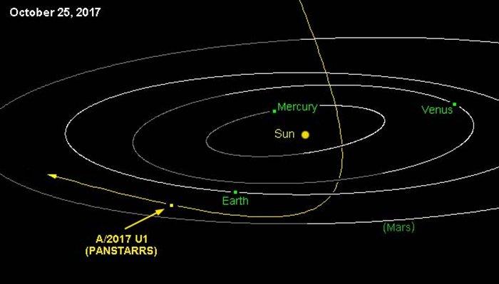 Image Credit: NASA / JPL / Horizons