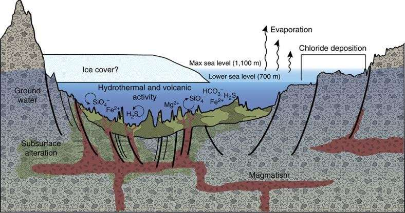 An illustration of deposits in the Eridania basin. Image Credit: NASA