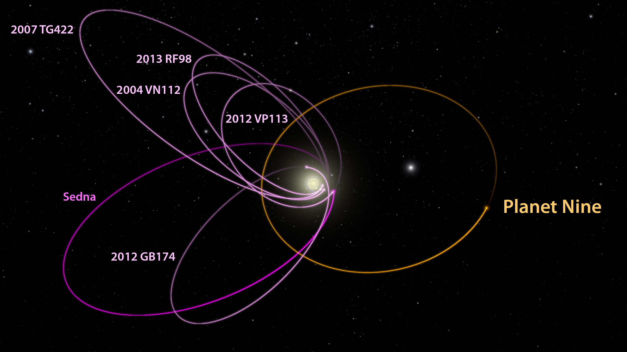 This image shows the strange, aligning orbits of six distant objects, evidence that our solar system has a ninth planet.