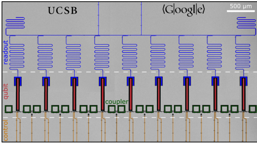 A diagram of the mockup nine-qubit system the Google team says demonstrates proof of principle for achieving quantum supremacy.