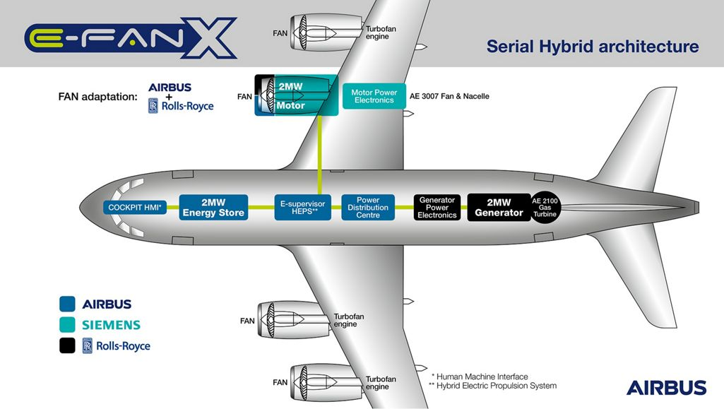 Infographic showing each company's contribution to E-Fan X. Image Credit: Airbus