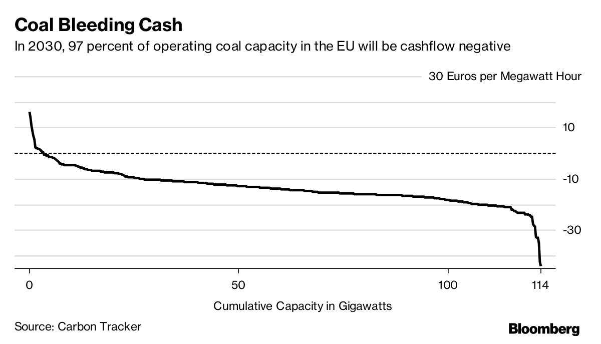 A chart showing the decreasing cash flow of coal power. Image credit: Bloomberg