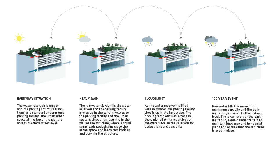A visual representation of how the POP-UP flood-proof parking garage works with varying amounts of rain. Image Credit: Third Nature