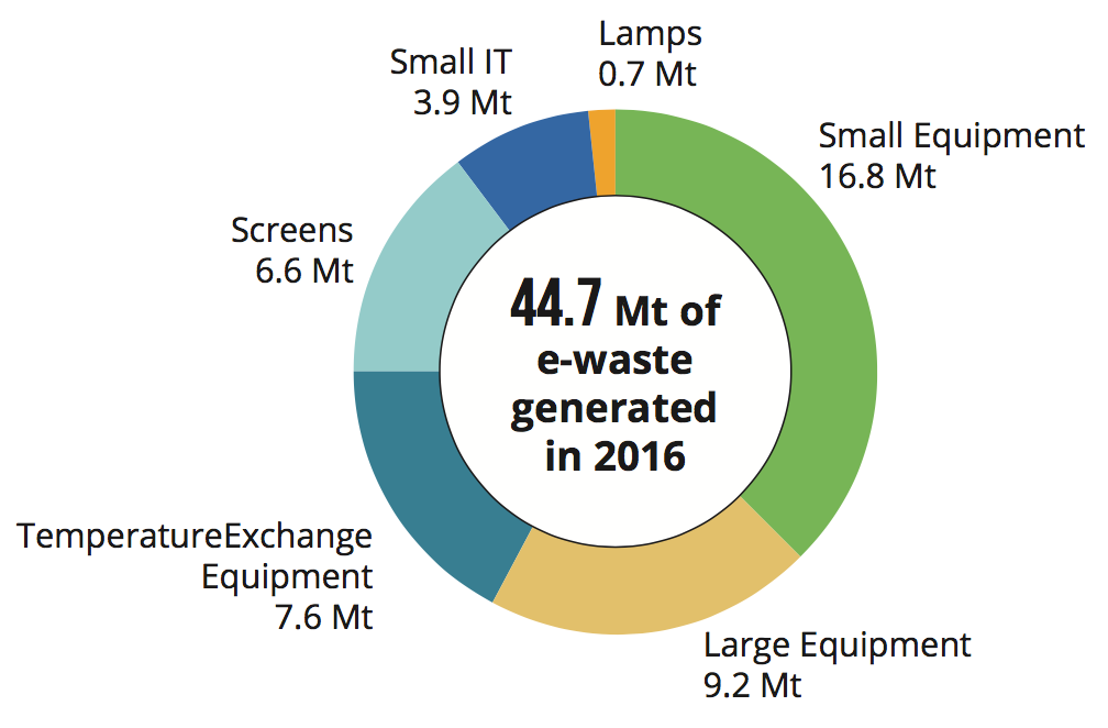 A chart showing the breakdown of electronic waste, or E-waste. E-waste increased from 2014-2016, with large and small equipment and temperature exchange equipment making up the largest generated.