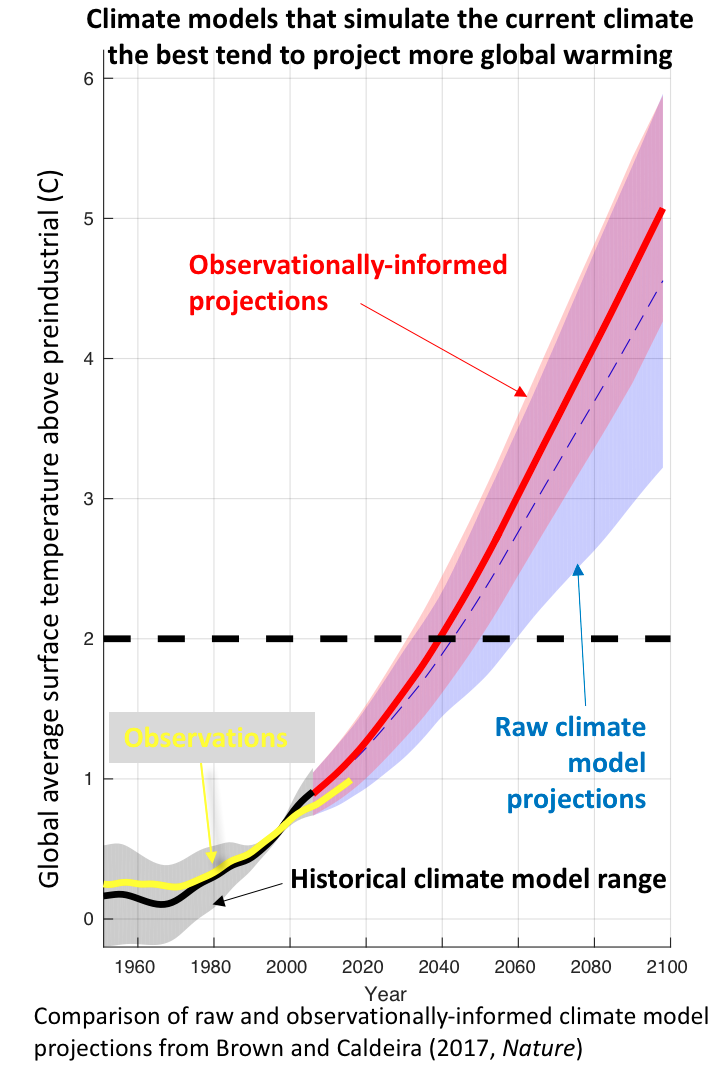 A graph showing how observationally-informed projections of climate are much higher than the raw climate model predictions, suggesting widely-cited models have underestimated future warming trends.