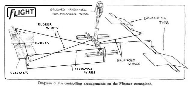 Diagram of a Plitzner monoplane, including the control surfaces being eliminated in new stealth aircraft. (Image Credit: Wikimedia Commons)