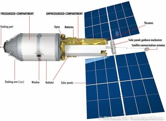 Russia's Science and Power Module