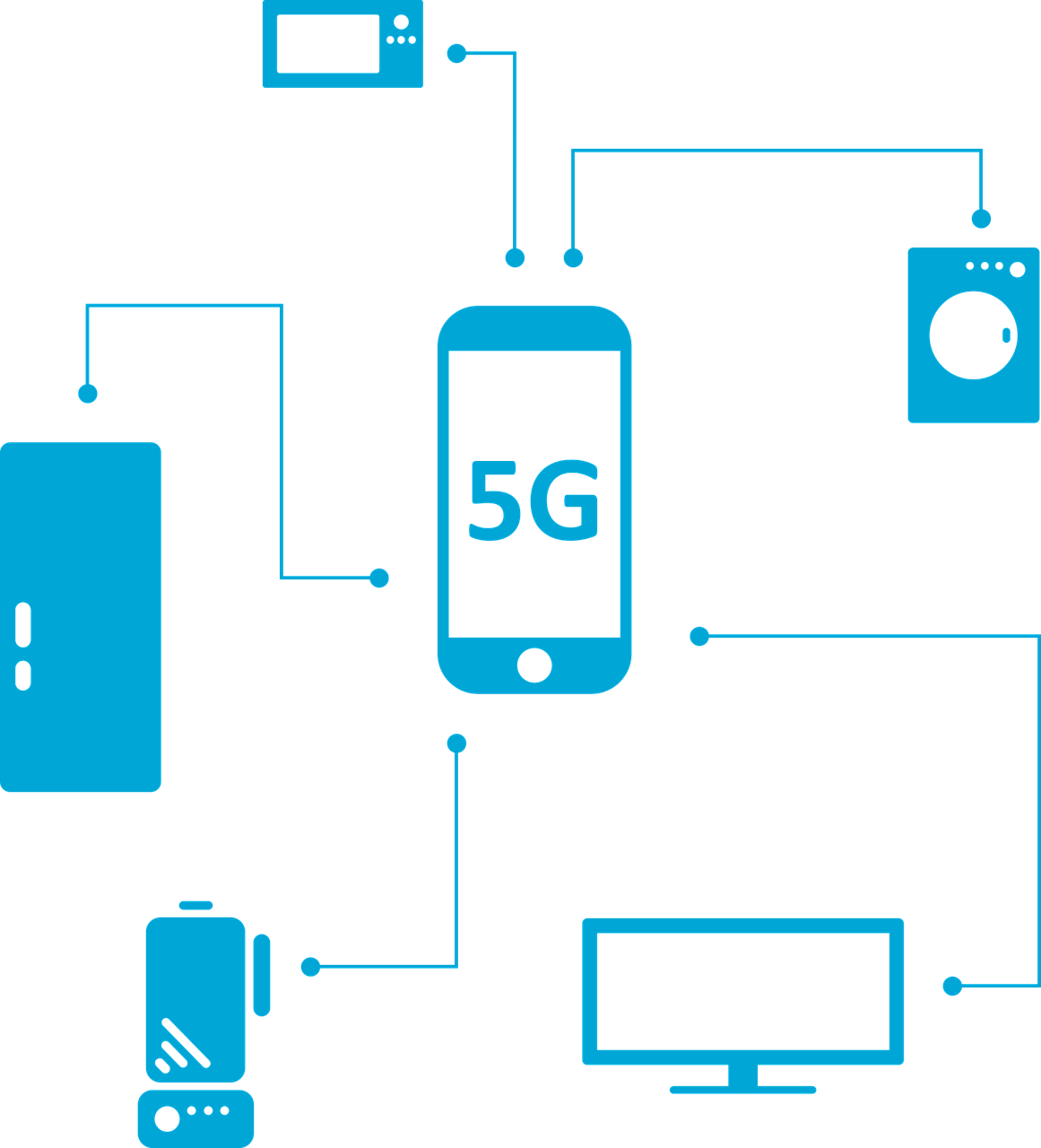 A diagram showing a phone on a 5G network connected to various smart technologies, including a TV, microwave, fridge, battery, and washing machine.