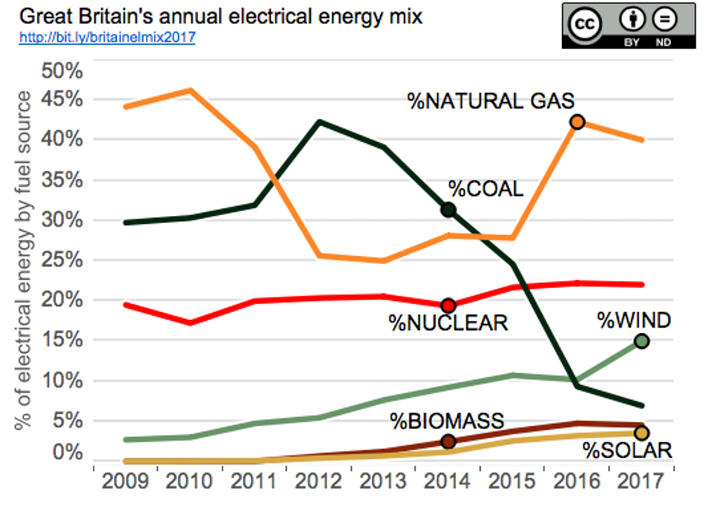 Chat showing the mix of sources for British energy from 2009-2017, with wind surpassing coal in 2016 and making up nearly twice as much of the whole.