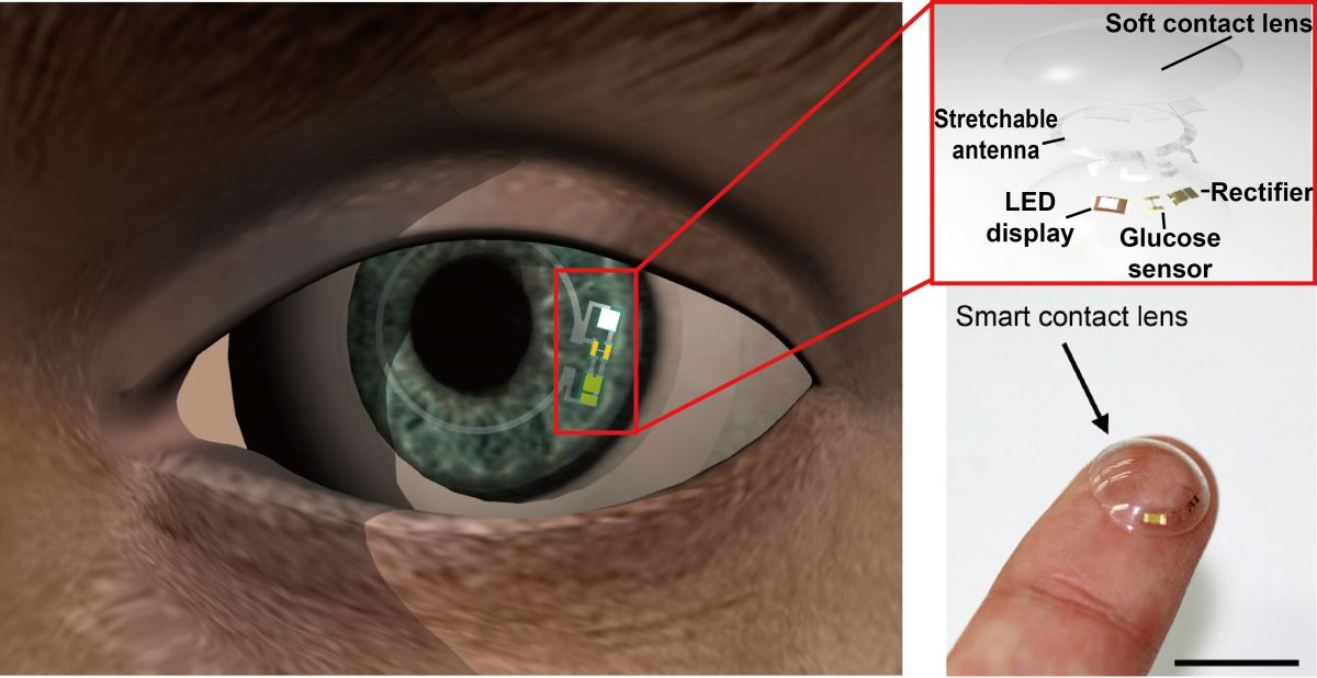Overview Of The Soft Smart Contact Lens To Monitor Glucose Levels In Tears Image Credit Jang Ung Park UNIST