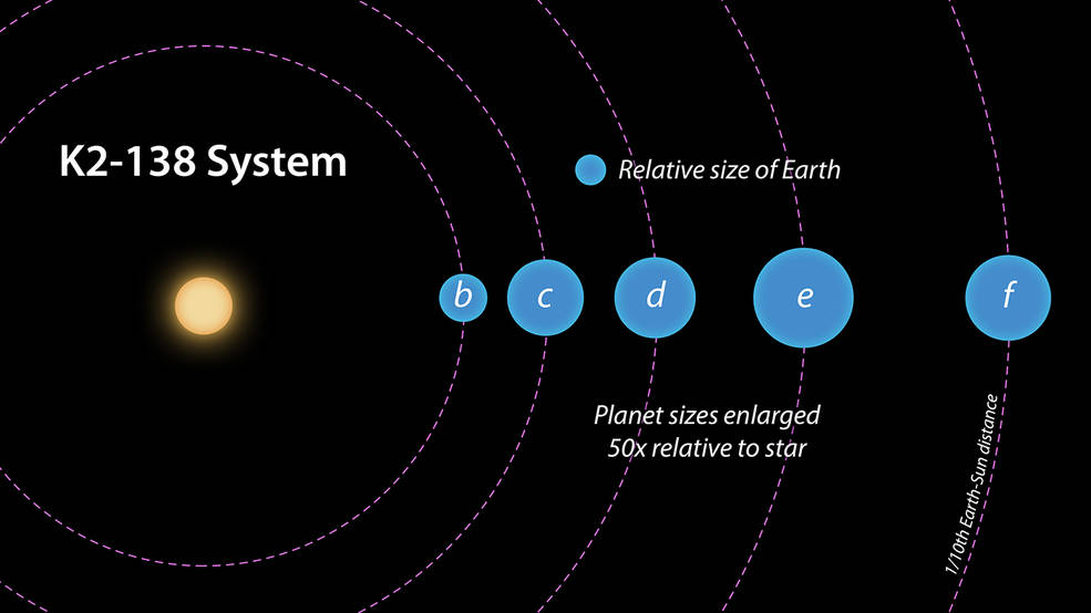 K2-138 could even have more than five planets. Image Credit: NASA