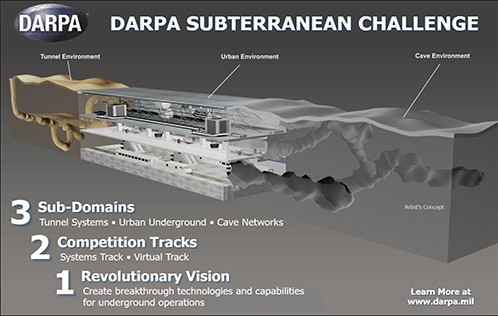 Diagram showing aspects of the DARPA Subterranean Challenge, including the 3 sub domains (tunnel systems, urban underground, and caves) participants will have to work in.