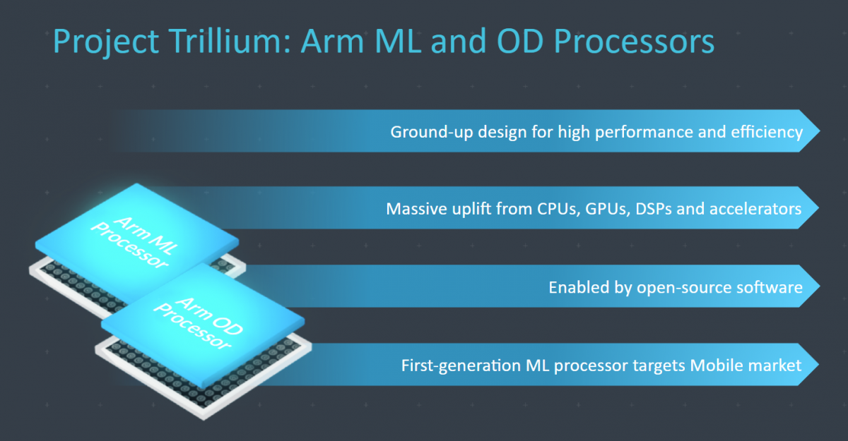 A diagram showing how Project Trillium will develop chips for AI smartphones, beginning with ground-up design, progressing to uplift from processors, and enabled by open-source software, ending in a processor that targets the mobile market.