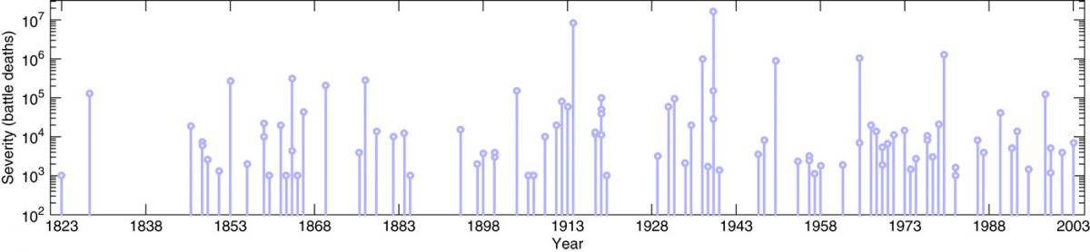 The Correlates of War interstate war data ( 30 ) as a conflict time series, showing both severity (battle deaths) and onset year for the 95 conflicts in the period 1823–2003.