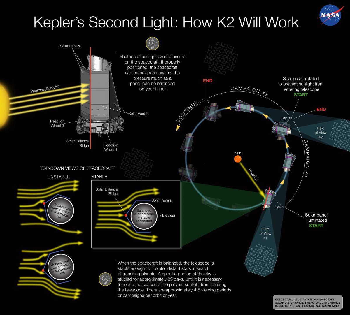 A diagram of how the Kepler telescope uses sunlight to balance itself and illuminate its solar panels, allowing it to continue searching for new exoplanets despite a malfunction in 2013.