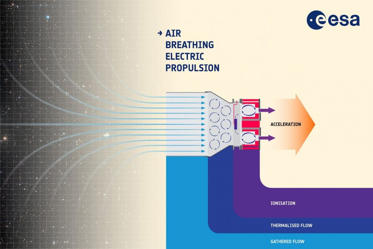 Incredible The European Space Agencys New Ion Thruster Breathes Air Wiring Database Numdin4X4Andersnl