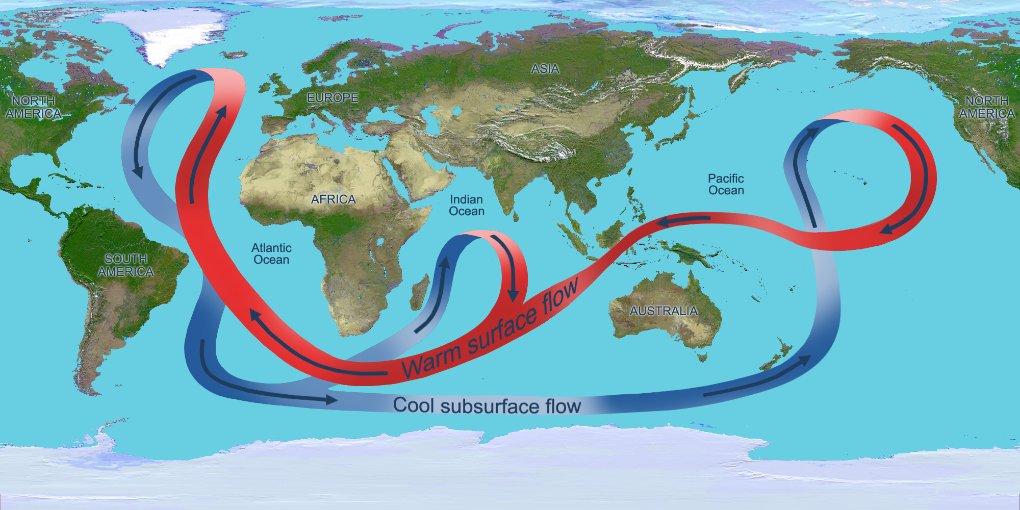 The overturning circulation of the global ocean. Atlantic circulation, on the left side of the image, is a significant driver of this entire cycle.
