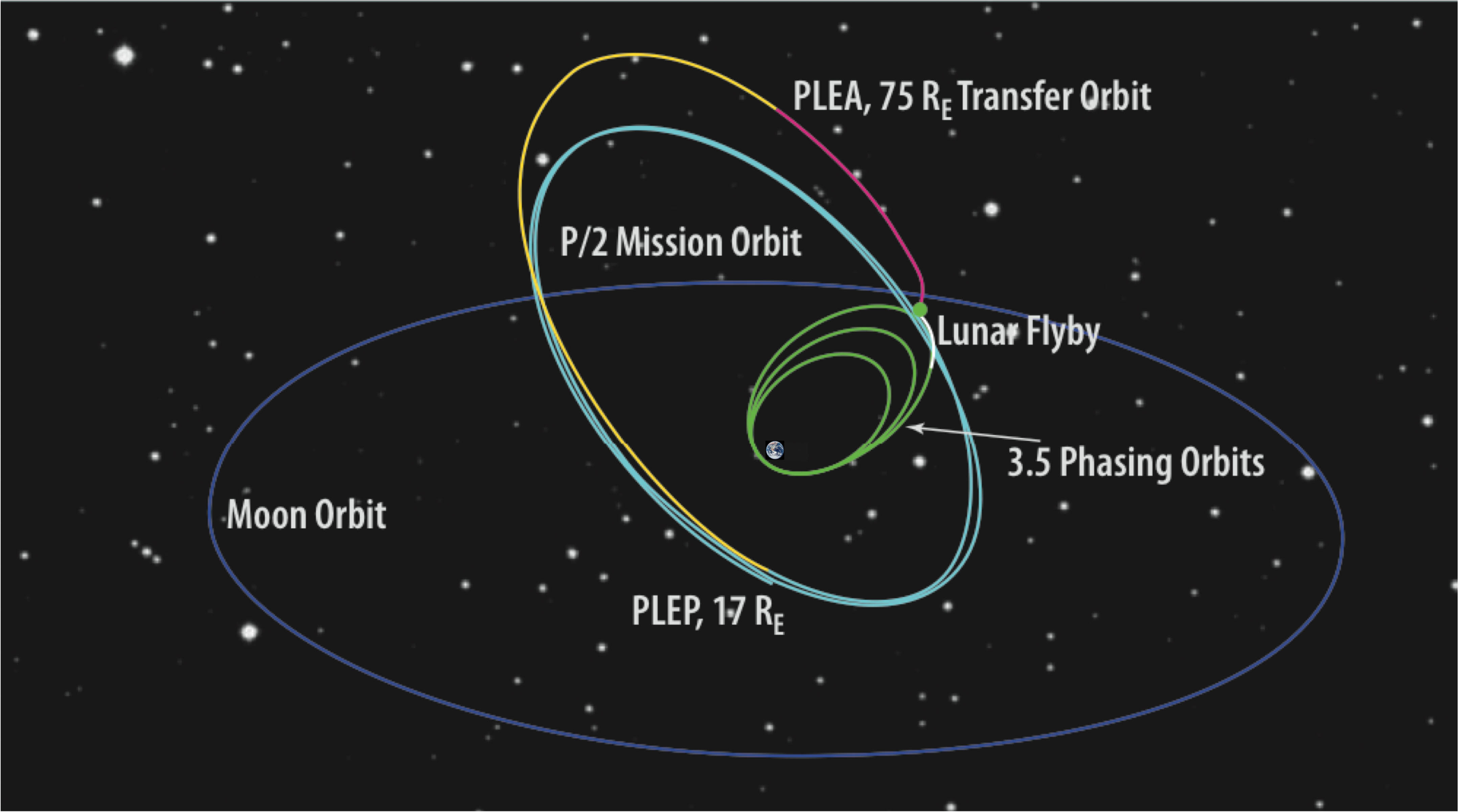 Diagram of the maneuvers that will lead to the final TESS orbit, which will cross the orbit of the moon in a wide ellipse out from Earth.