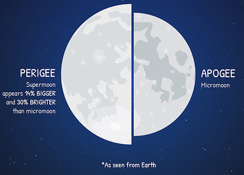 An illustration of the Moon at its closest and furthest points from Earth
