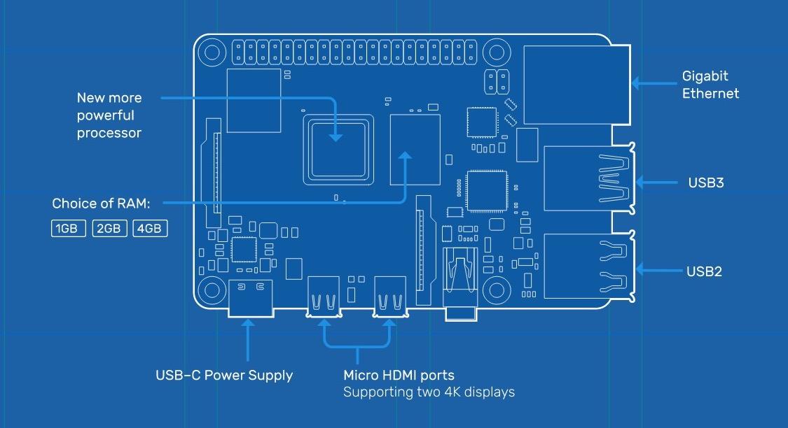 Blueprints for the Raspberry Pi 4.