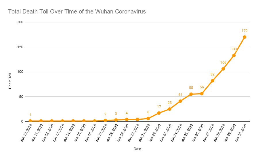 Here's the Growing Coronavirus Death Toll in One Chilling Graph