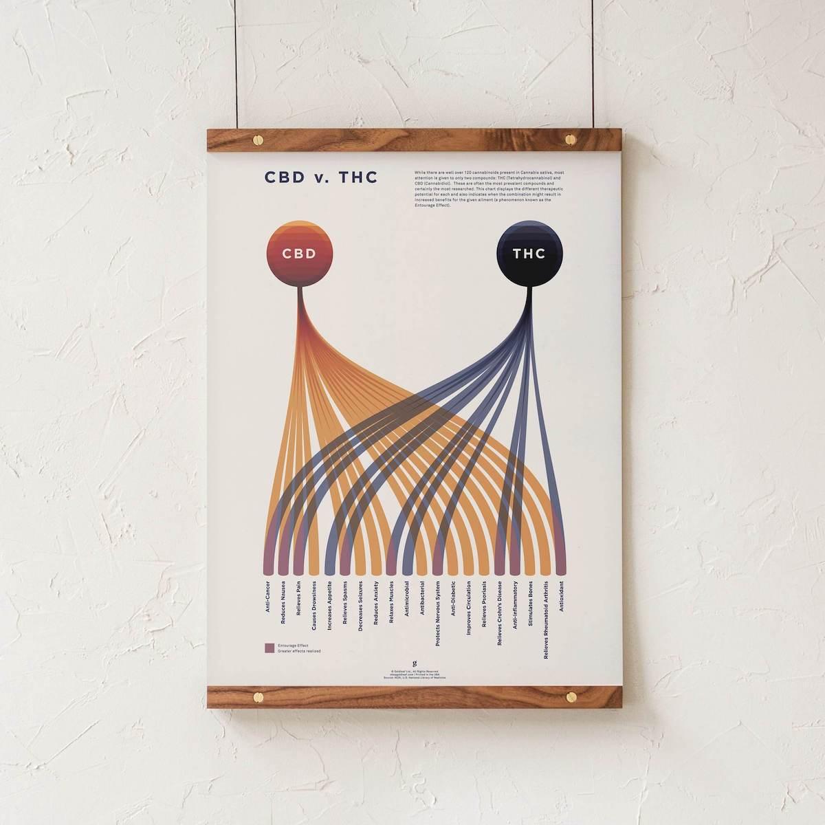 cbd vs thc chart