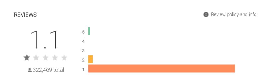 Robinhood Is All the way down to 1/5 Stars on Google Play robinhood image